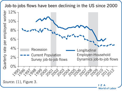 Job-to-jobs flows have been declining in                         the US since 2000