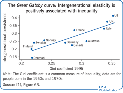 The  curve: Intergenerational elasticity is positively                         associated with inequality