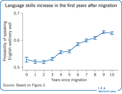Language skills increase in the first years after       migration