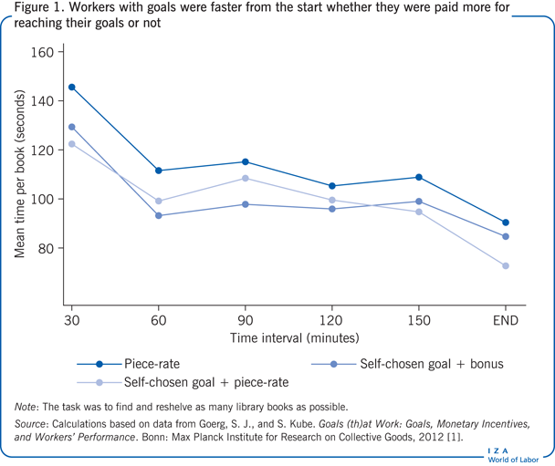 Workers with goals were faster from the                         start whether they were paid more for reaching their goals or not