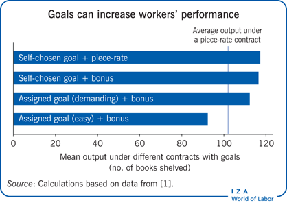 Goals can increase workers' performance