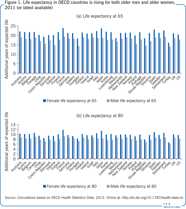 Life expectancy in OECD countries is                         rising for both older men and older women, 2011 (or latest available)