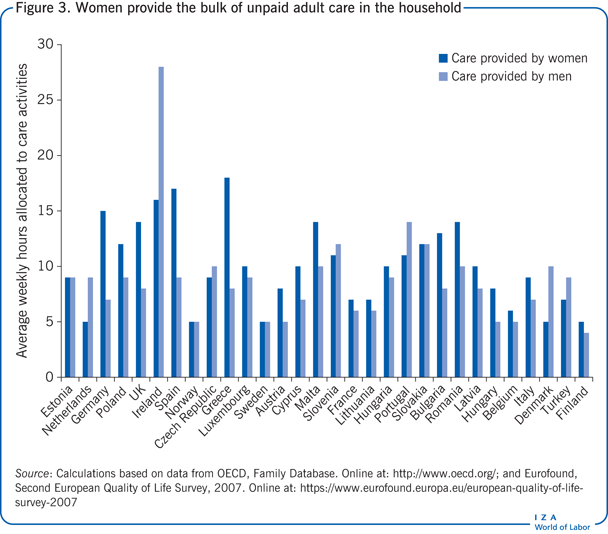Women provide the bulk of unpaid adult                         care in the household