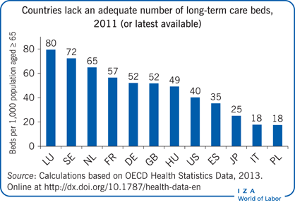 Countries lack an adequate number of                         long-term care beds, 2011 (or latest available)