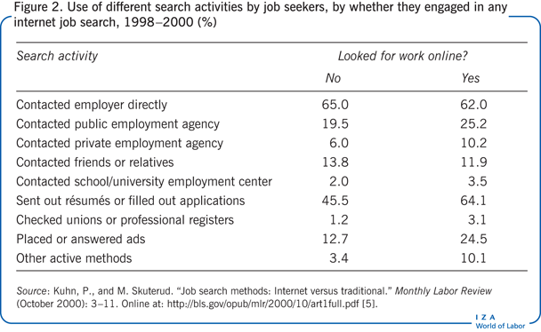 Use of different search activities by job                         seekers, by whether they engaged in any internet job search, 1998–2000                         (%)