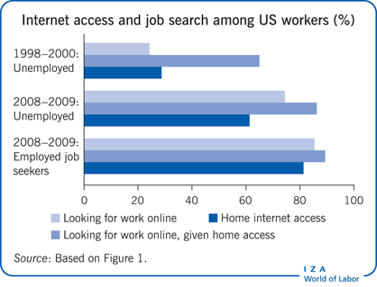 Trends in internet access and job search                         among workers aged 23–29 in the US (%)