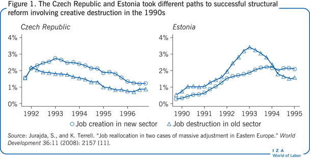 The Czech Republic and Estonia took                         different paths to successful structural reform involving creative                         destruction in the 1990s