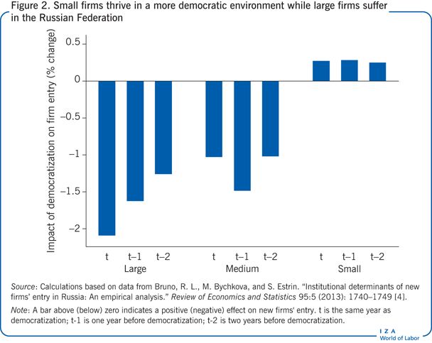 Small firms thrive in a more democratic                         environment while large firms suffer in the Russian Federation