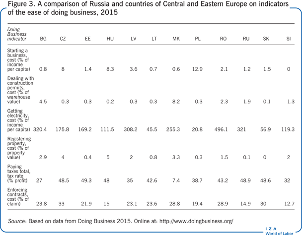A comparison of Russia and countries of                         Central and Eastern Europe on indicators of the ease of doing business,                         2015