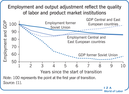 Employment and output adjustment reflect                         the quality of labor and product market institutions