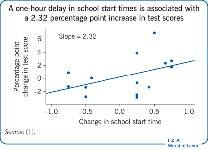 A one-hour delay in school start times is                         associated with a 2.32 percentage point increase in test scores