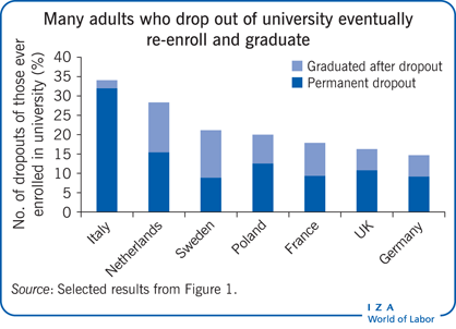 Many adults who drop out of university                         eventually re-enroll and graduate