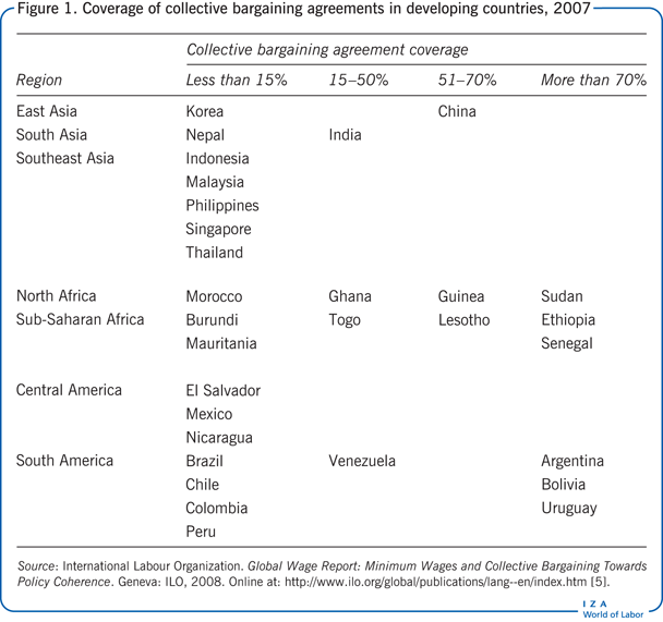 IZA World of Labor Collective bargaining in developing countries – Sample Collective Bargaining Agreement