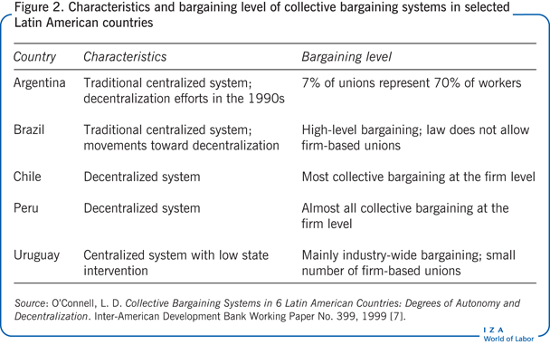 Iza World Of Labor Collective Bargaining In Developing Countries
