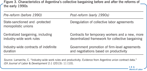 Characteristics Of Argentinau0027s Collective Bargaining Before And After The  Reforms ...