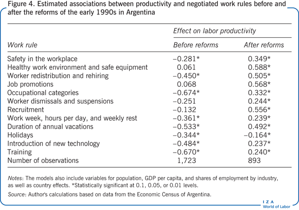 Estimated associations between                         productivity and negotiated work rules before and after the reforms of the                         early 1990s in Argentina
