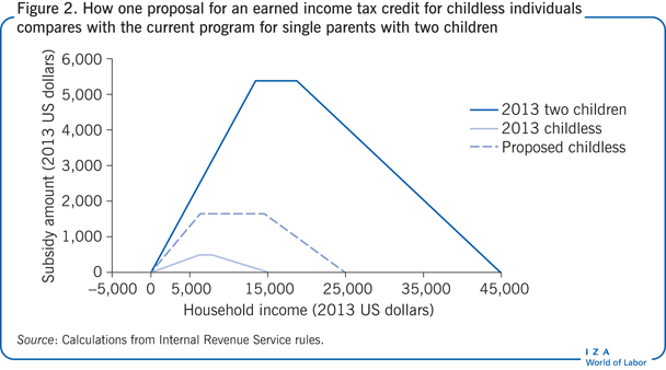 How one proposal for an earned income tax                         credit for childless individuals compares with the current program for                         single parents with two children