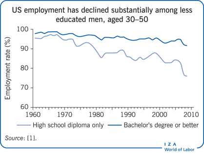 US employment has declined substantially                         among less educated men, ages 30–50