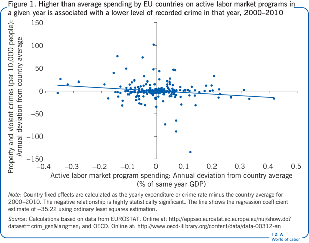 Higher than average spending by EU                         countries on active labor market programs in a given year is associated with                         a lower level of recorded crime in that year, 2000–2010