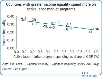 Countries with greater income equality                         spend more on active labor market programs