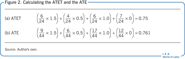 Calculating the ATET and the ATE