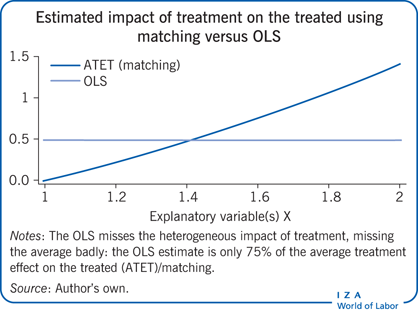 Estimated impact of treatment on the                         treated using matching versus OLS
