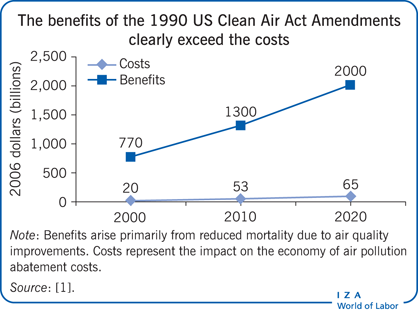 The benefits of the 1990 US Clean Air Act                         Amendments clearly exceed the costs