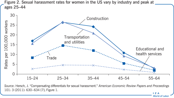 Sexual harassment rates for women in the                         US vary by industry and peak at ages 25–44