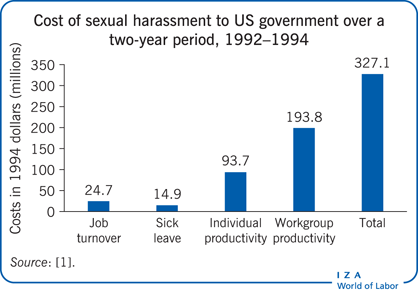 Cost of sexual harassment to US government                         over a two-year period, 1992–1994
