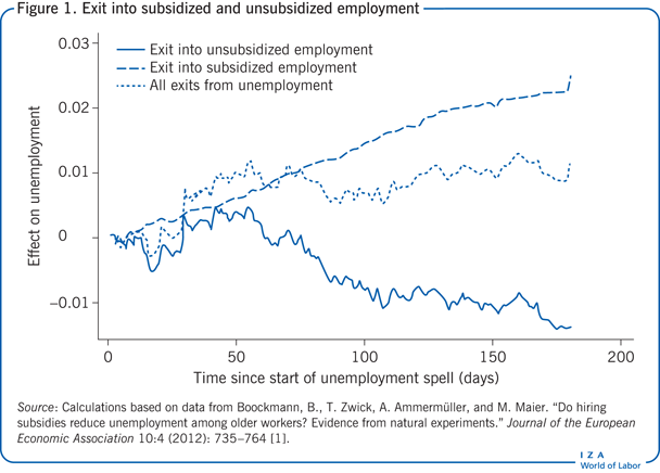 Exit into subsidized and unsubsidized                             employment