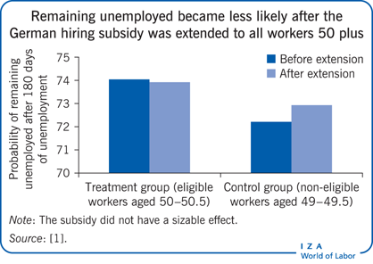Remaining unemployed became less likely                         after the German hiring subsidy was extended to all workers 50 plus