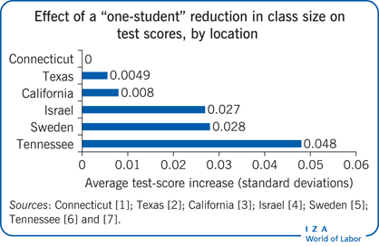 "Effect of a ""one-student"" reduction in                         class size on test scores, by location"