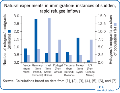 Natural experiments in immigration: instances of             sudden, rapid refugee inflows