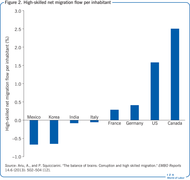 High-skilled net migration flow per                             inhabitant
