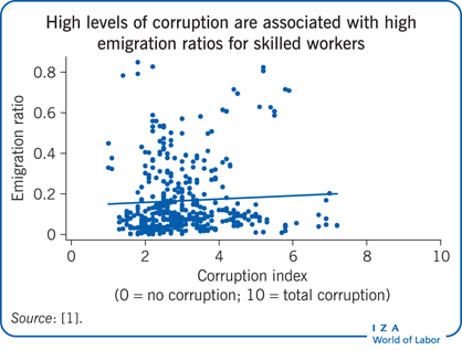 High levels of corruption are associated                         with high emigration ratios for skilled workers