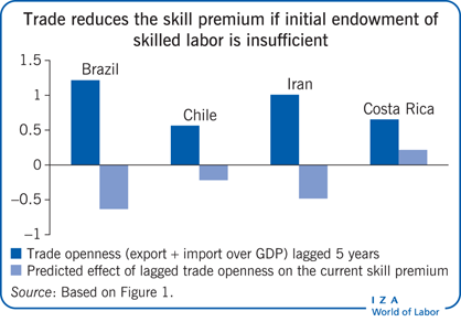 Trade reduces the skill premium if initial                         endowment of skilled labor is insufficient
