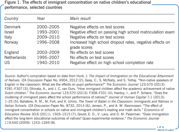 The effects of immigrant concentration on                         native children's educational performance, selected countries