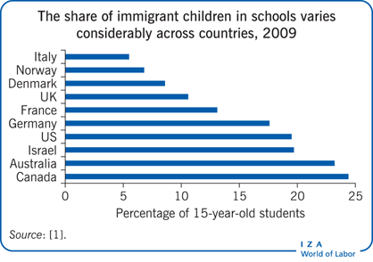 The share of immigrant children in schools                         varies considerably across countries, 2009