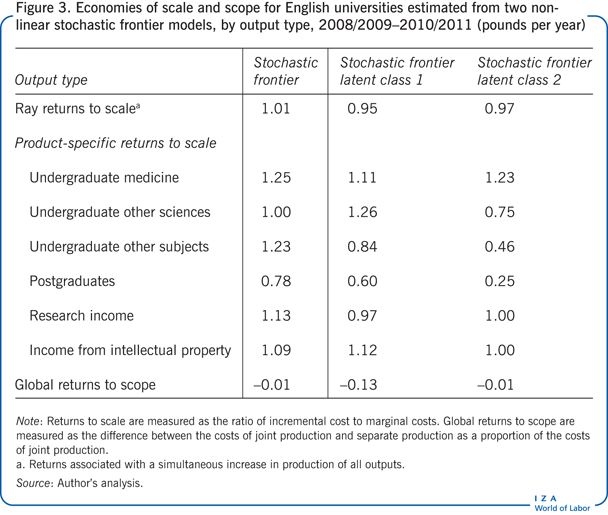 Economies of scale and scope for English                         universities estimated from two nonlinear stochastic frontier models, by                         output type, 2008/2009–2010/2011 (pounds per year)