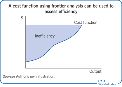 A cost function using frontier analysis                         can be used to assess efficiency