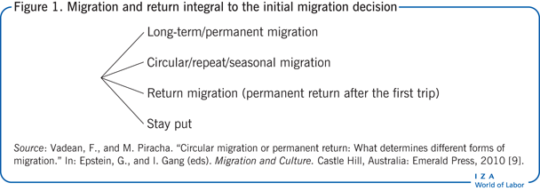 Migration and return integral to the                         initial migration decision