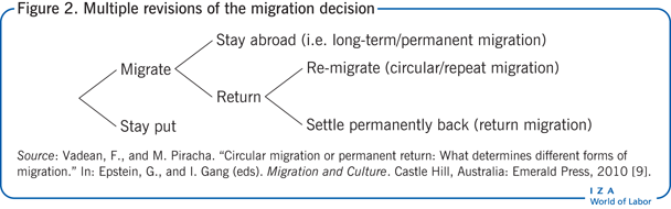 Multiple revisions of the migration                             decision