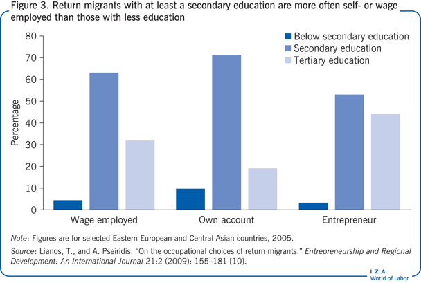 Return migrants with at least a secondary                         education are more often self- or wage employed than those with less                             education