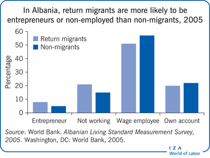 In Albania, return migrants are more                         likely to be entrepreneurs or non-employed than non-migrants, 2005