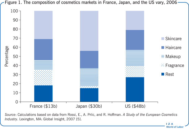 The composition of cosmetics markets in                         France, Japan, and the US vary, 2006
