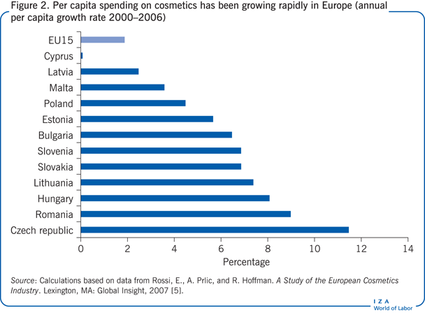 Per capita spending on cosmetics has been                         growing rapidly in Europe (annual per capita growth rate 2000–2006)