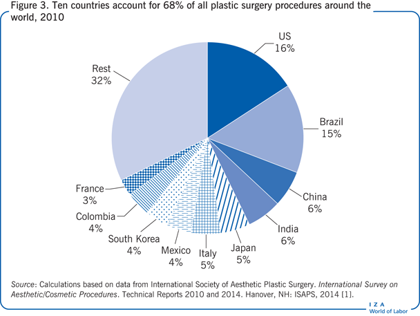 Ten countries account for 68% of all                         plastic surgery procedures around the world, 2010