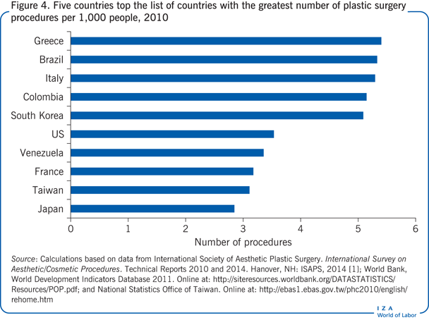 Five countries top the list of countries                         with the greatest number of plastic surgery procedures per 1,000 people,                         2010