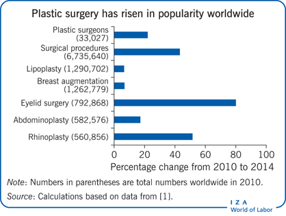 Plastic surgery has risen in popularity                             worldwide