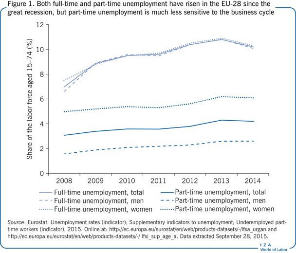 Both full-time and part-time unemployment                         have risen in the EU-28 since the great recession, but part-time                         unemployment is much less sensitive to the business cycle